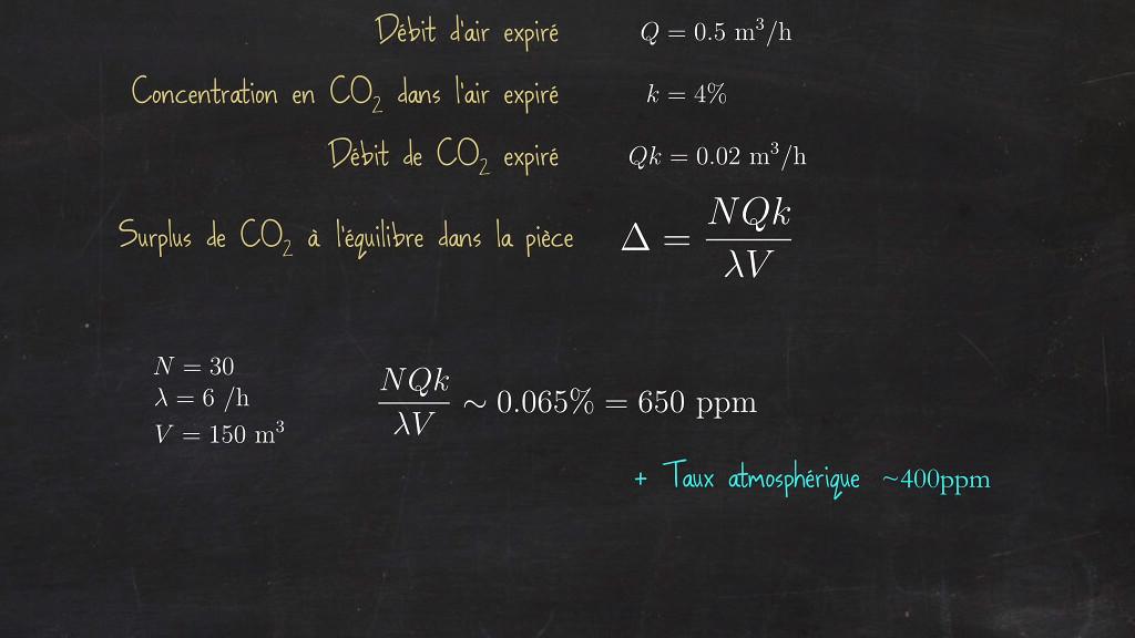 Prise en compte du dioxyde de carbone dans l'air expiré