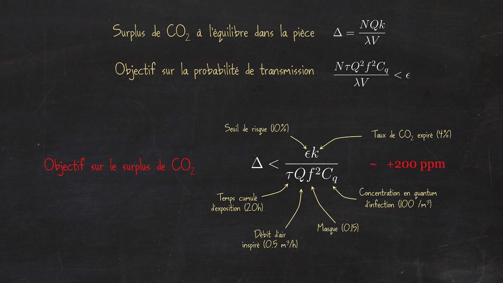 Objectif sur le surplus de CO2