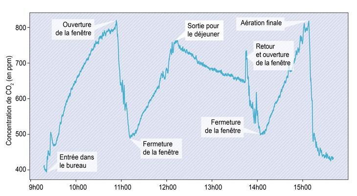 Variation de la concentration de CO2, en alternant l'ouverture et la fermeture de la fenêtre d'une salle occupée par des personnes