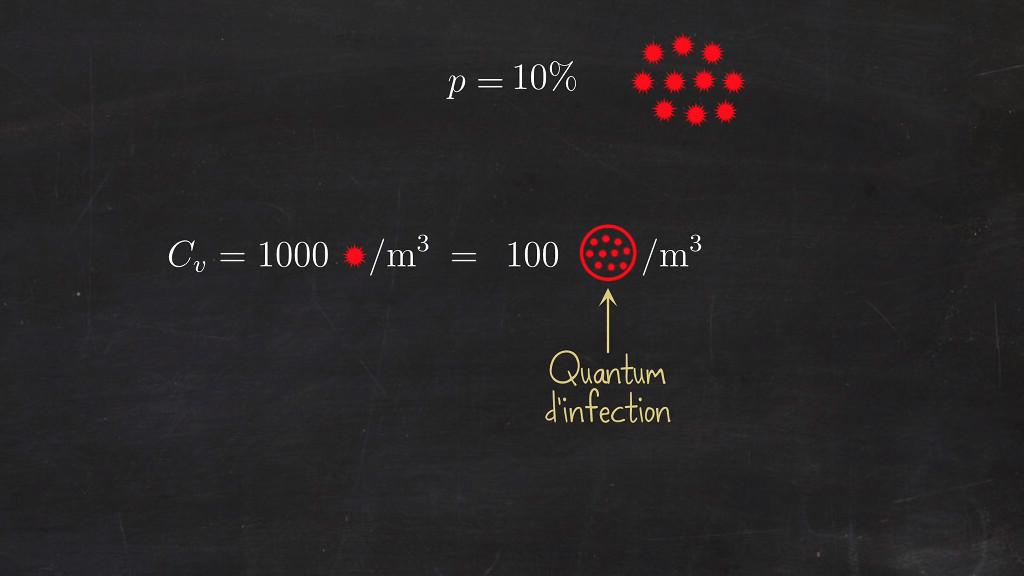 Un quantum d'infection