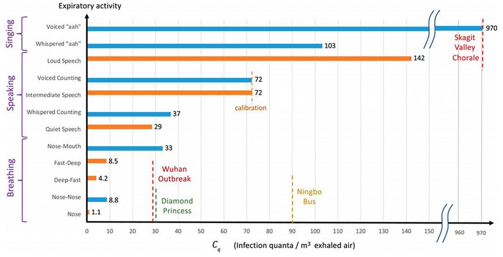 Estimation d'un quantum d'infection selon un événement de contamination